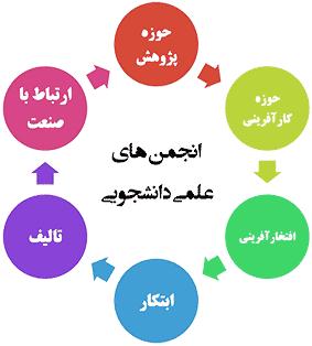 انجمن علمی دانشگاه شمس گنبد